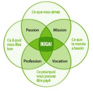 Concept de l'Ikigai
